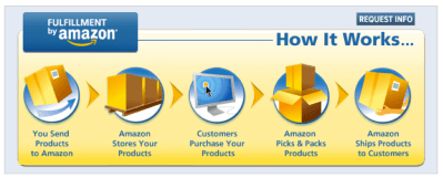Is Amazon FBA Right for you?
