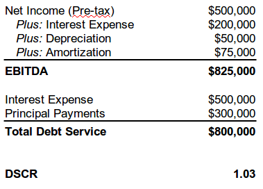How to Calculate The Debt Service Coverage Ratio (DSCR)