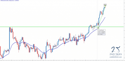 Price Action Tips | Price Action Trading System | 2ndSkies