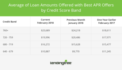 Friday March 9 2018, Daily News Digest - Lending Times