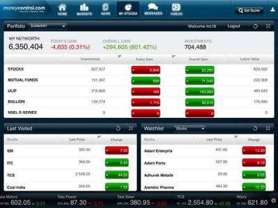 moneycontrol for iPad - Financial Markets and Business News on the App Store