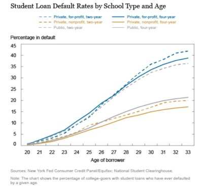 Student Loan Default Rates by School Type and Age | ABI