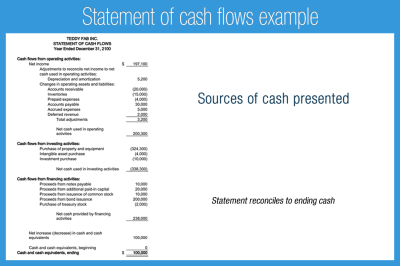 Introduction to Financial Statements - Accounting Play