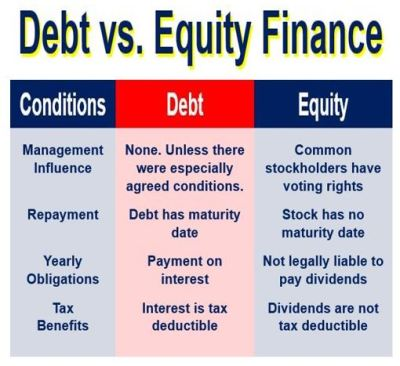 Debt versus Equity Financing. Why the Difference matters? – AltExploit