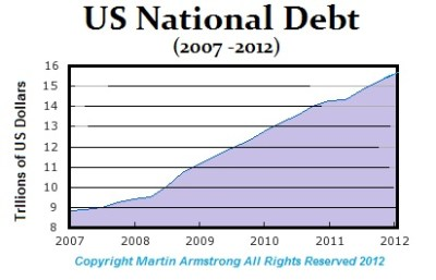 Defining Hyperinflation – The Coming New Currency | Armstrong Economics