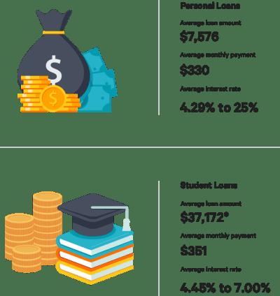 Personal Loans Guide - Bankrate.com
