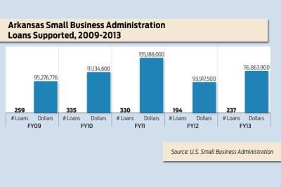 SBA Lending in Arkansas Rises in 2013 | Arkansas Business News | ArkansasBusiness.com