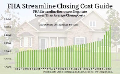 FHA Closing Costs : Negotiate a Low Cost Streamline Refinance