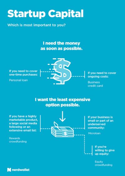 How to Start a Small Business: NerdWallet Small Business Guide