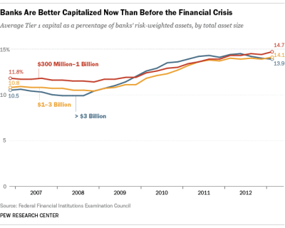 New capital rules require U.S. banks to fatten their wallets | Pew Research Center