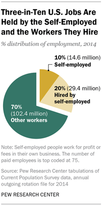 10 facts about American workers