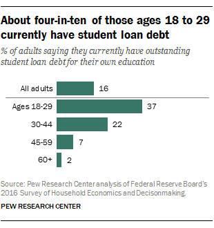 5 facts about U.S. student loans | Pew Research Center
