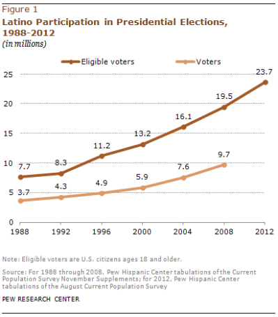 A Record 24 Million Latinos Are Eligible to Vote, But Turnout Rate Has Lagged That of Whites ...