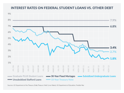 Why Federal Student Loan Interest Rates Matter for Grad School - SoFi Blog | Student Loan ...