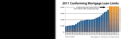 2011 Fannie Mae and Freddie Mac Conforming Loan Limits
