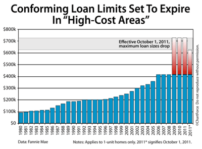 Spring 2011: The (Forthcoming) End Of $729,750 Loan Limits