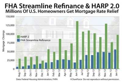 No-Appraisal Mortgages Reach More U.S. Homeowners