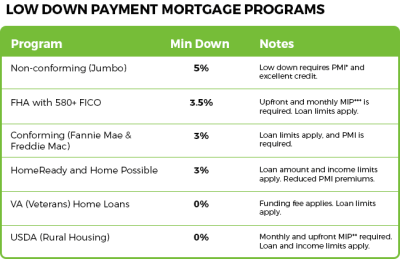 Buy A Home With Less Than 10 Percent Down | Mortgage Rates, Mortgage News and Strategy : The ...