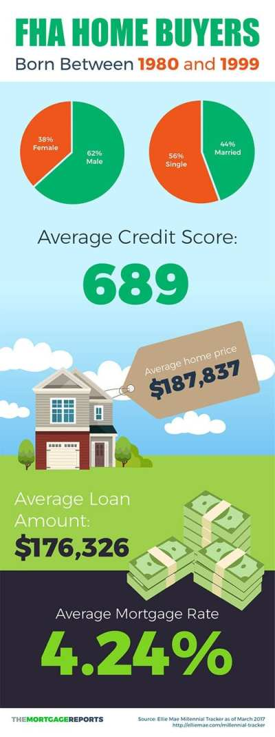 FHA Loans: The Mortgage First-Time Home Buyers Love [Infographic]
