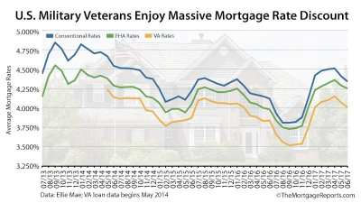 VA Mortgage Rates Are The Lowest, So Why Aren't Veterans Using Them?