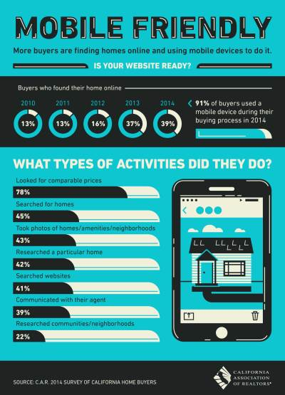 Mobile Device Use is Increasing in Home Searches - Bass Lake Realty
