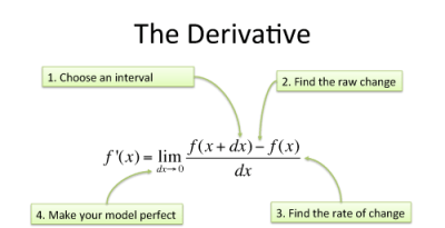 Calculus: Building Intuition for the Derivative – BetterExplained