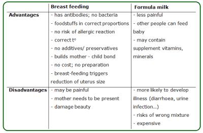 Breast feeding - Biology Notes for IGCSE 2014
