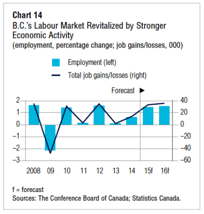 B.C. economy to see Canada's strongest growth in 2015: Conference Board - Economy, Law ...