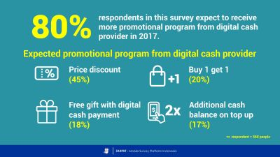 The Future of Digital Cash: Trend Prediction of Digital Cash Usage in 2017 - JAKPAT