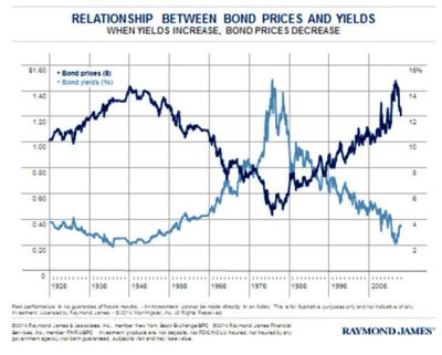 Understanding the relationship between bond prices and yields | Southern Business Journal ...