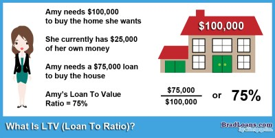 100 Ltv Home Equity Loan Az | Taraba Home Review
