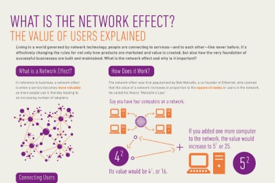 What is the Definition of Social Network Effect | BrandonGaille.com