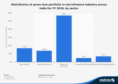 26 Microfinance Industry Statistics, Trends & Analysis - BrandonGaille.com