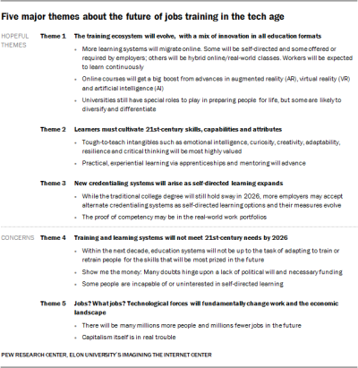 The future of jobs and education: a new Pew study | Bryan Alexander