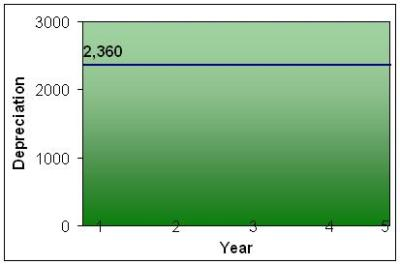 You should probably know this: Straight Line Amortization Calculator – Financial Planning