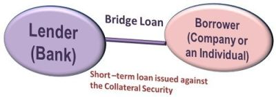 What is Bridge Loan? definition and meaning - Business Jargons