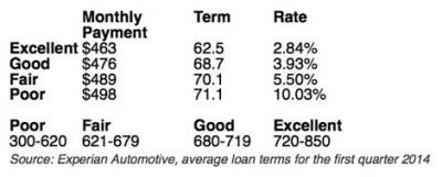Can I Really Get a 0% Car Loan? | Credit.com