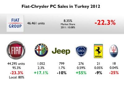 Turkey 2012 Full Year Analysis   Fiat Group's World