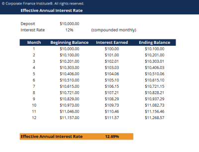Effective Annual Rate (EAR) - How to Calculate Effective Interest Rate