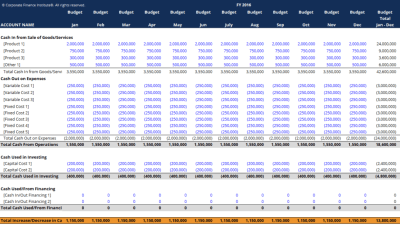 Cash Budget Template - Download Free Excel Template