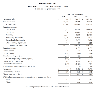 Income Statement - Definition, Explanation and Examples