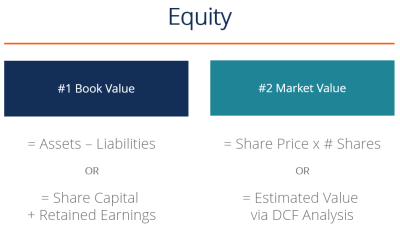 What is Equity? Definition, Example Guide to Understanding Equity