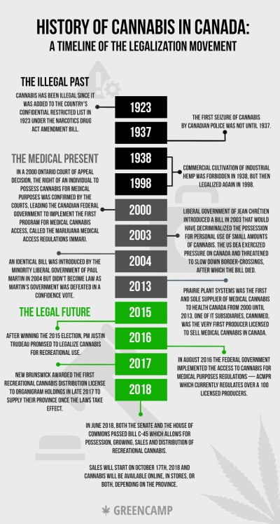 History of cannabis in Canada: A timeline of the legalization movement