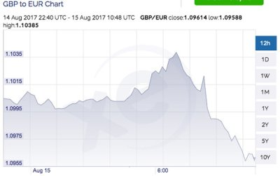 Pound to euro exchange rate: Sterling PLUMMETS as parity with euro looks 'likely'   Daily Star