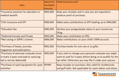 Understanding tax reliefs in Malaysia