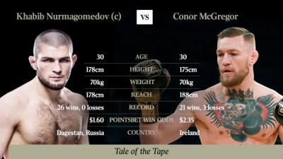 Conor McGregor vs Khabib Nurmagomedov: How to watch the fight, everything you need to know