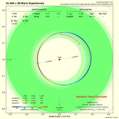 Gliese 832c: Potentially Habitable Super-Earth Discovered 16 Light-Years Away | Astronomy | Sci ...