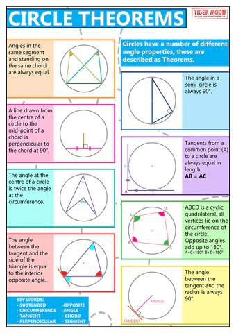GCSE Maths - Circle Theorems - Educational Poster - Size A2 – Tiger Moon
