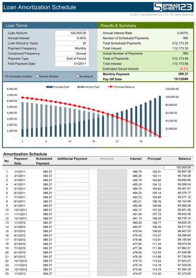 Loan Amortization Schedule | Free for Excel