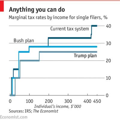 Trumponomics: Donald Trump's tax plan is a fantasy | The Economist